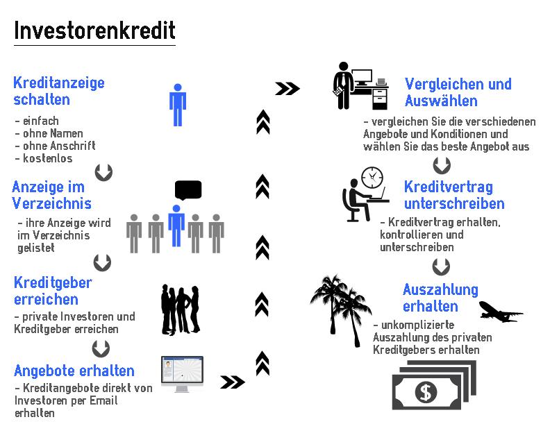 Kredit von Privat - Kredit von Investoren - Investorenkredit
